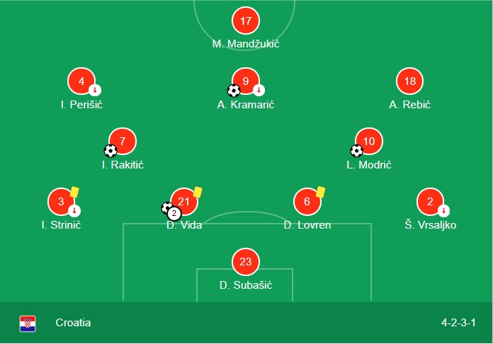 pemain_kroasia_line_up