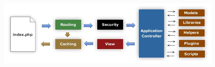 cara upload codeigniter ke hosting