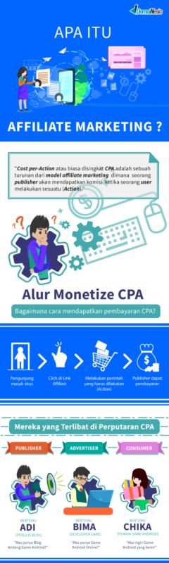 infografis CPA