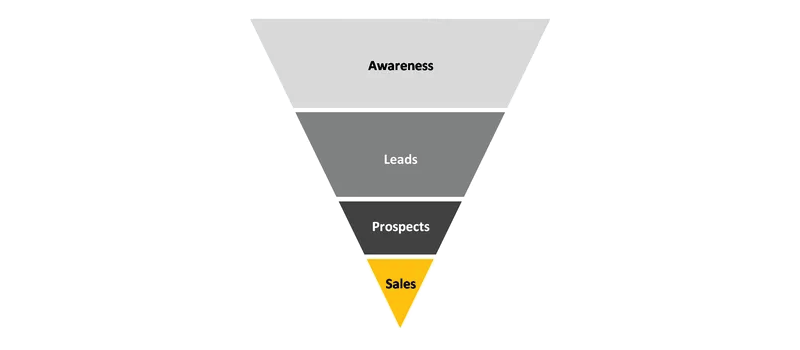 contoh sales funnel