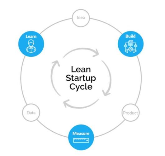lean startup penjelasan